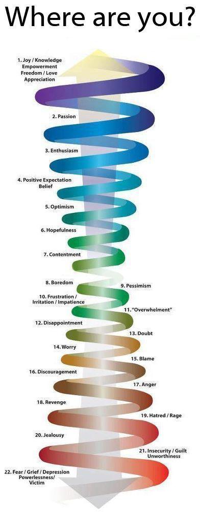 La double spirale de l'échelle émotionnelle