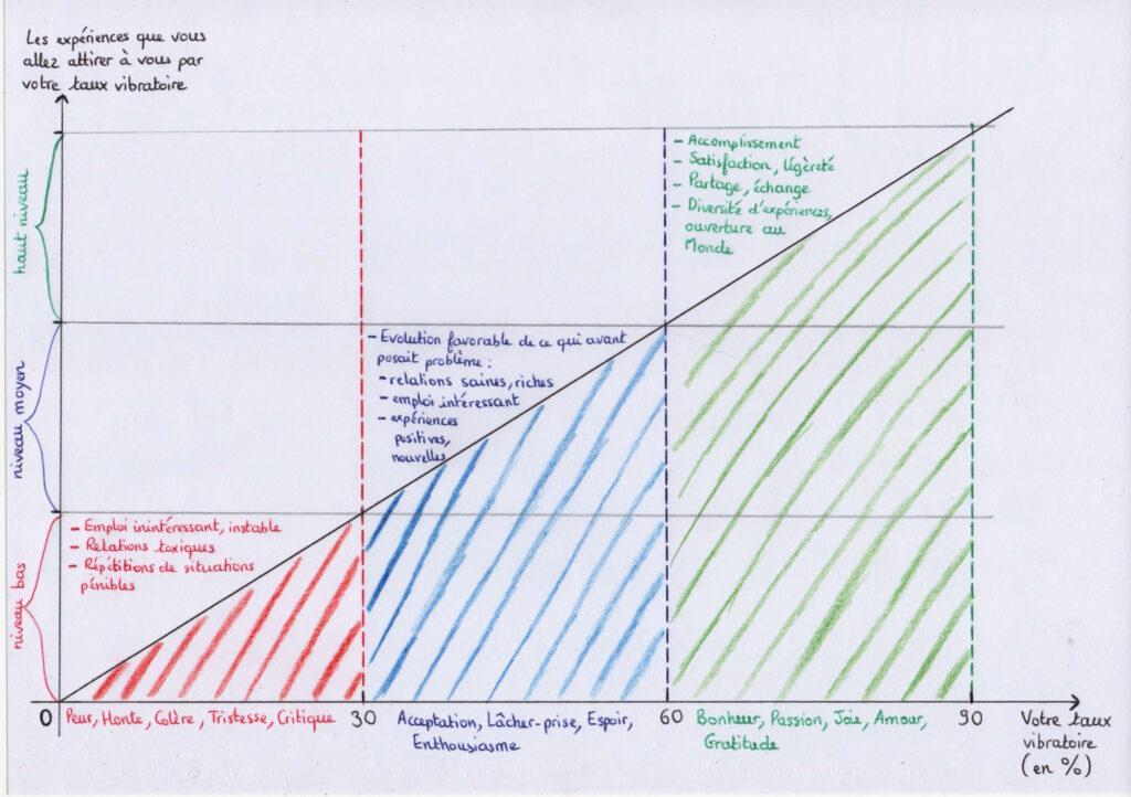 L'échelle de remontée vibratoire